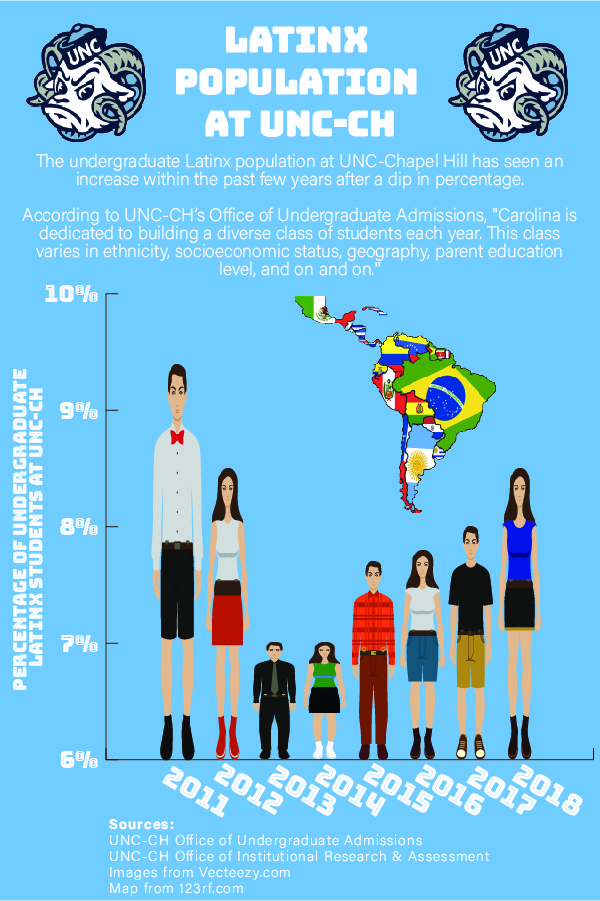 Infographic showing the population change of the Latinx community over the past 7 years.
